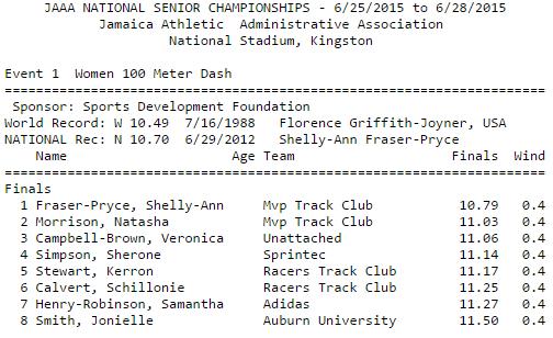 W100m Results