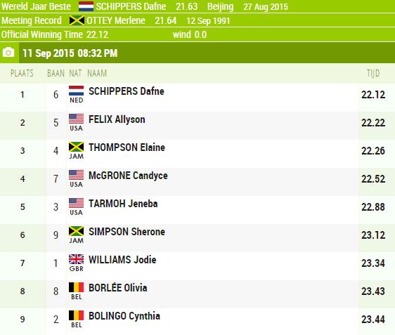 Women 200m - Brussels