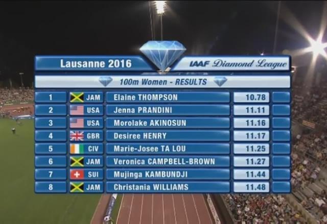 Elaine Thompson Wins 100m at Lausanne Diamond League Meet