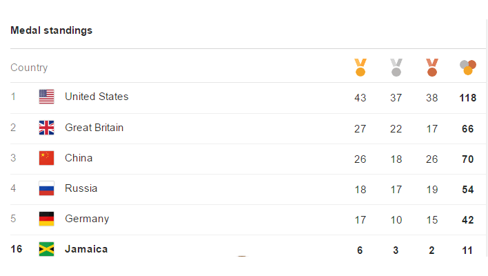 Jamaica ends Rio Olympic Games with 11 Medals, Places 2nd on IAAF Table