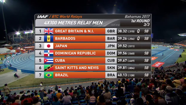 Men's 4x100m final line-up World Relays 2017
