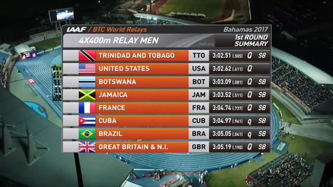 Here are the teams to line up for the Men's 4X400m World Relay final tomorrow.