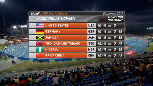 Teams who will line-up in the Women's 4X200m Relay final tonight at World Relays