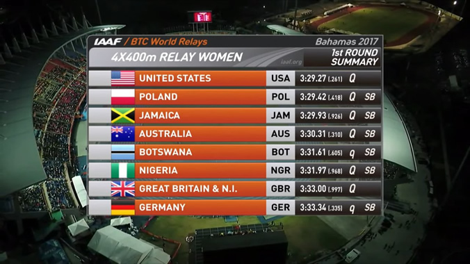Here are the teams to line up for the Women's 4X400m relay final.