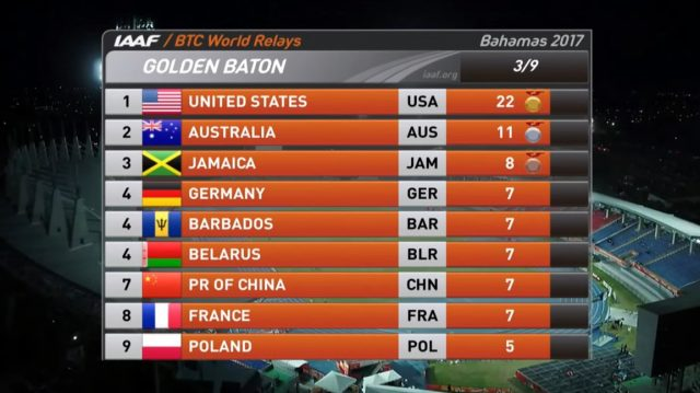 Jamaica in 3rd with 8 points on Day 1 at Wold Relays