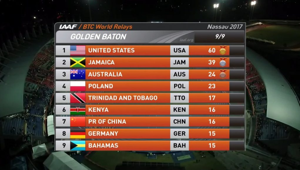 Jamaica finished 2nd overall at World Relays 2017
