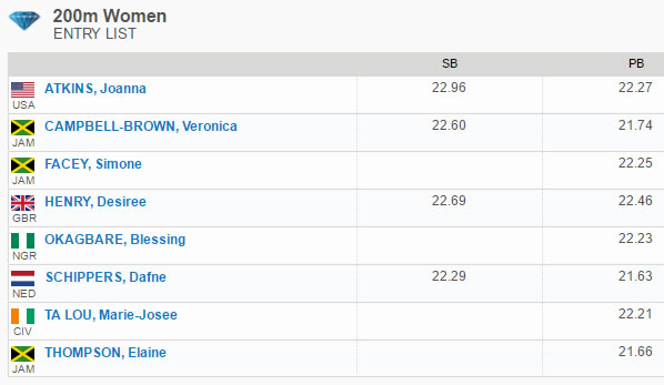Elaine Thompson vs Dafne Schippers This Friday at Doha Diamond League