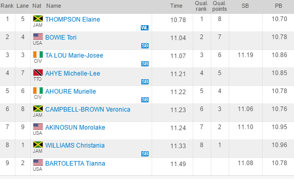 Results for the Women's 100m at the Shanghai Diamond League.