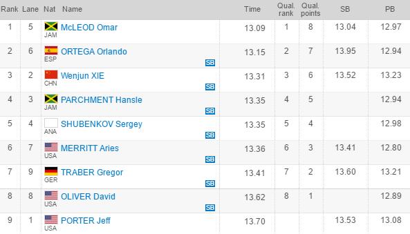 Men's 110m Hurdles Shanghai Diamond League