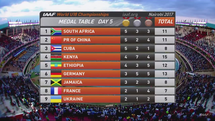 Jamaica win 12 medals at the 2018 IAAF World Under 20