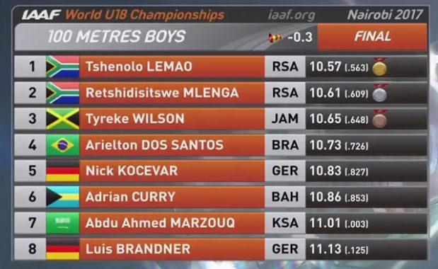 Men's 100m Results WU18 Nairobi