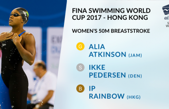Alia Atkinson Wins 7th GOLD Medal At Swimming World Cup 2017